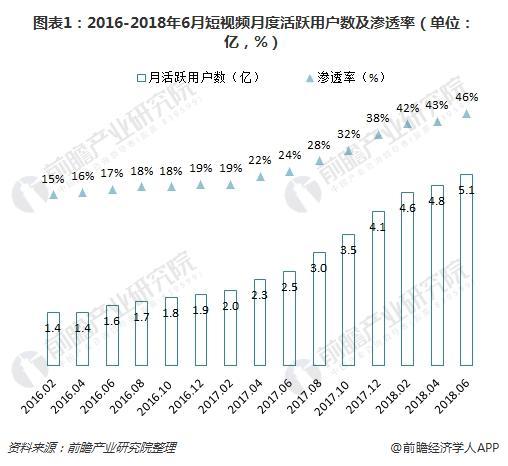 图表1:2016-2018年6月短视频月度活跃用户数及渗透率(单位:亿,%)