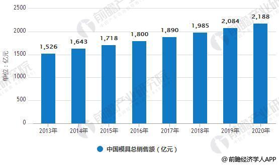 2013-2020年中国模具总销售额统计情况及预测