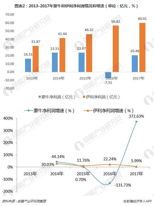 图表2:2013-2017年蒙牛和伊利净利润情况和增速(单位:亿元,%)