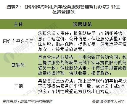 图表2:《网络预约出租汽车经营服务管理暂行办法》各主体运营规范