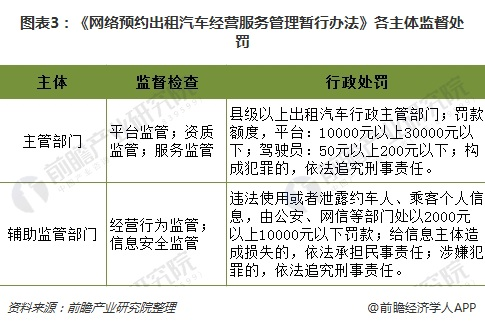 图表3:《网络预约出租汽车经营服务管理暂行办法》各主体监督处罚