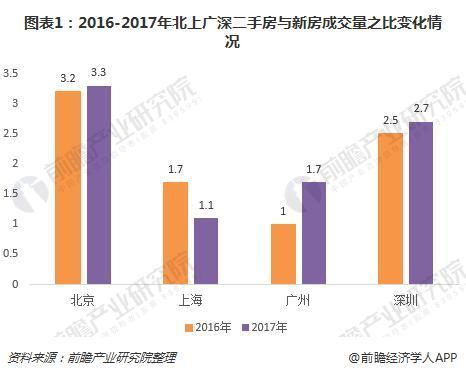 图表1:2016-2017年北上广深二手房与新房成交量之比变化情况
