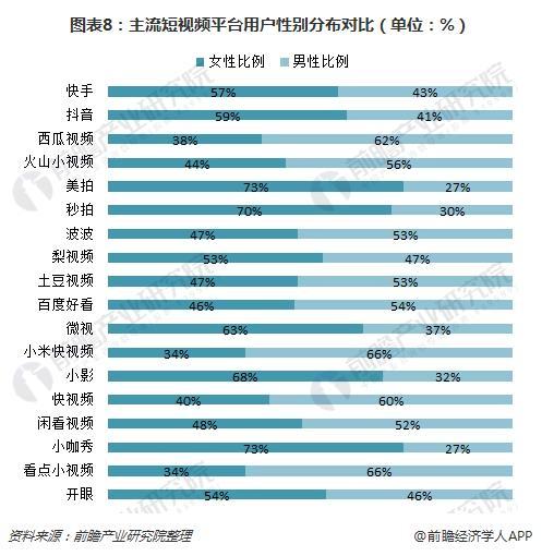 图表8:主流短视频平台用户性别分布对比(单位:%)