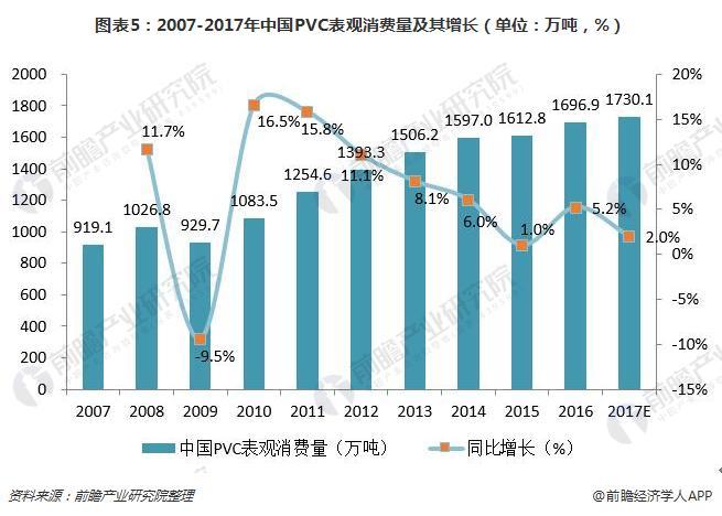 图表5:2007-2017年中国PVC表观消费量及其增长(单位:万吨,%)