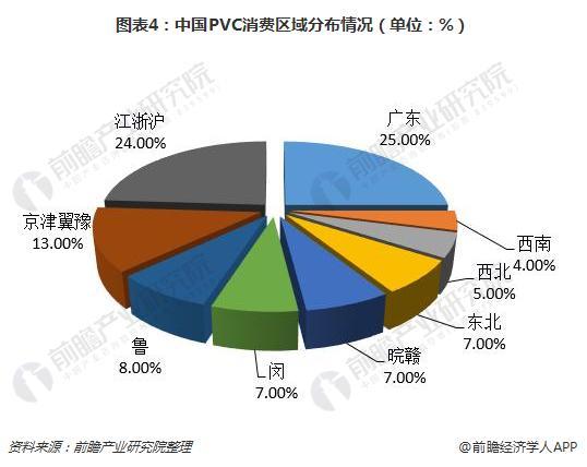 图表4:中国PVC消费区域分布情况(单位:%)