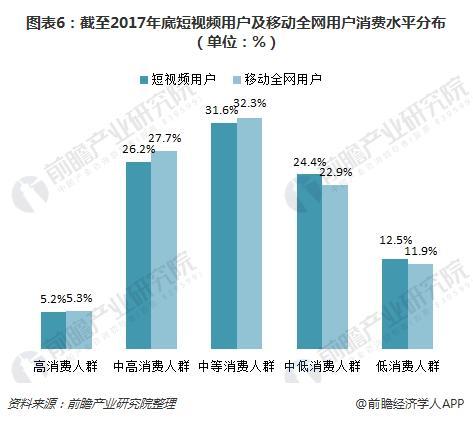 图表6:截至2017年底短视频用户及移动全网用户消费水平分布(单位:%)