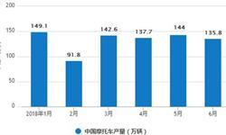 1-6月<em>摩托车</em>行业产销量分析 同比增长双双下降