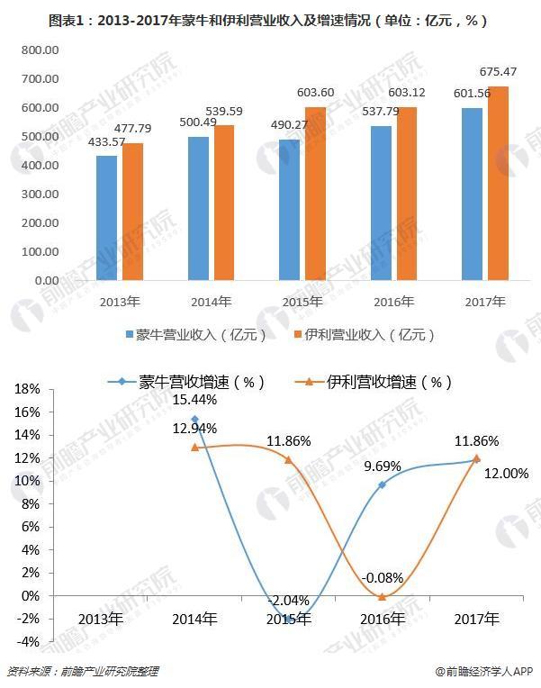 图表1:2013-2017年蒙牛和伊利营业收入及增速情况(单位:亿元,%)