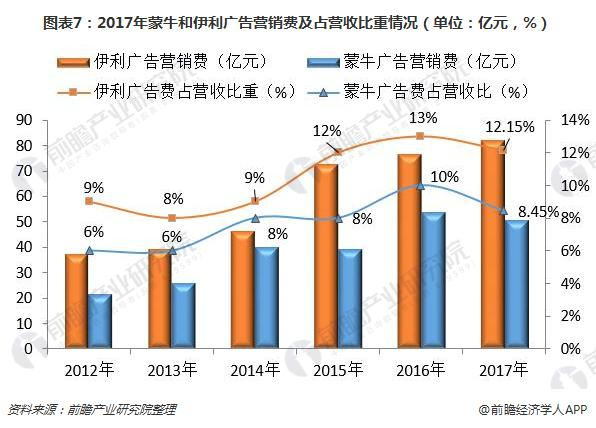 图表7:2017年蒙牛和伊利广告营销费及占营收比重情况(单位:亿元,%)