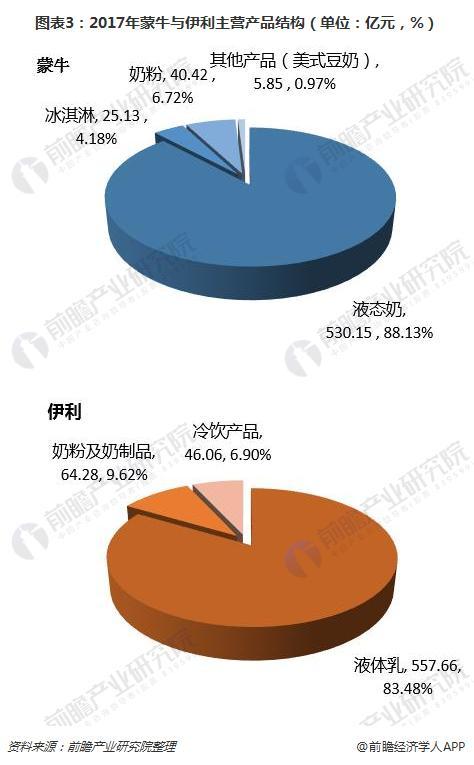 图表3:2017年蒙牛与伊利主营产品结构(单位:亿元,%)