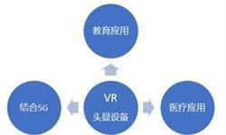 十张图带你看VR头戴设备未来