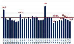 发电设备制造销量增长疲软,产销率或将进一步下滑