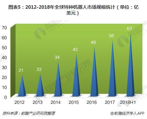 图表5:2012-2018年全球特种机器人市场规模统计(单位:亿美元)