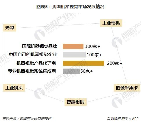 图表5:我国机器视觉市场发展情况