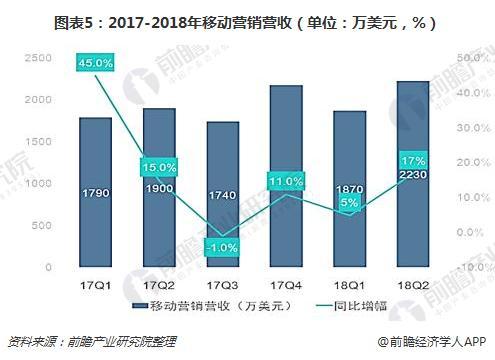 图表5:2017-2018年移动营销营收(单位:万美元,%)