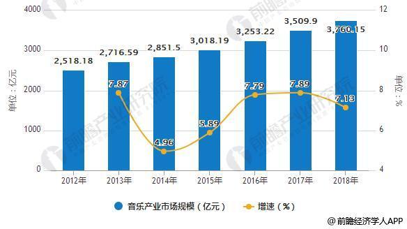 2012-2018年中国音乐产业市场规模统计及增长情况预测
