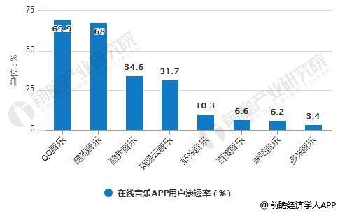 2017年中国主要在线音乐APP用户渗透率统计情况