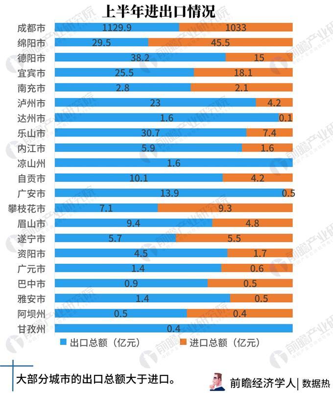 2018年四川各地市经济总量_四川经济繁荣照片