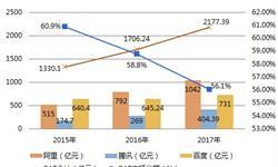 2018年数字营销行业发展趋势分析 市场朝新兴市场、整合、无界、扩张发展【组图】