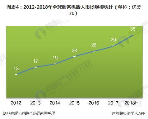图表4:2012-2018年全球服务机器人市场规模统计(单位:亿美元)