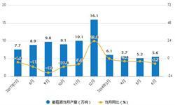 1-6月<em>葡萄酒</em>累计产量为34.1万吨 累计下降1.4%