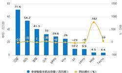 6月智能<em>手机</em>出货量为3496.6万部 同比下降11.4%