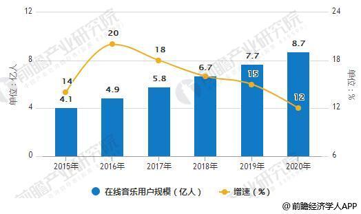 2015-2020年中国在线音乐用户规模统计及增长情况预测