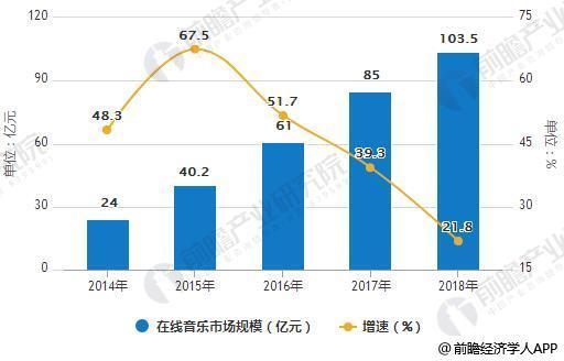 2014-2018年中国在线音乐市场规模统计及增长情况预测