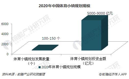 2020年中国体育小镇规划规模