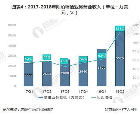 图表4:2017-2018年陌陌增值业务营业收入(单位:万美元,%)
