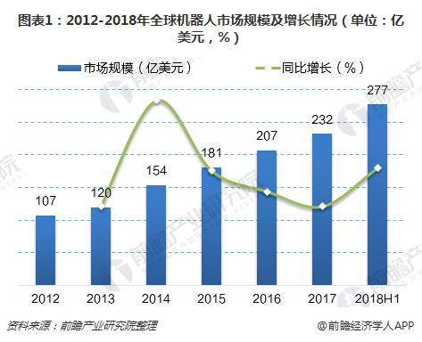 图表1:2012-2018年全球机器人市场规模及增长情况(单位:亿美元,%)