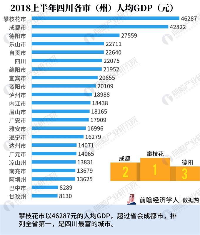 四川省崇州市经济gdp_2018年上半年四川省地区生产总值 GDP 情况