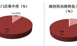 2018年日本药店发展现状分析 医药分业率达72.4%【组图】
