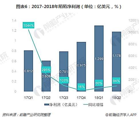 图表6:2017-2018年陌陌净利润(单位:亿美元,%)