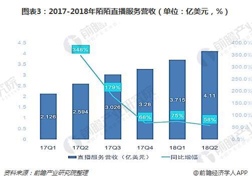 图表3:2017-2018年陌陌直播服务营收(单位:亿美元,%)