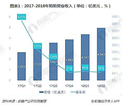 图表1:2017-2018年陌陌营业收入(单位:亿美元,%)