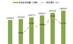 十张图了解我国机动车保有量情况 北京汽车保有量超500万辆