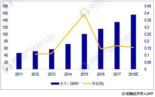 2011-2018年全球锂电池产量统计及增长情况预测