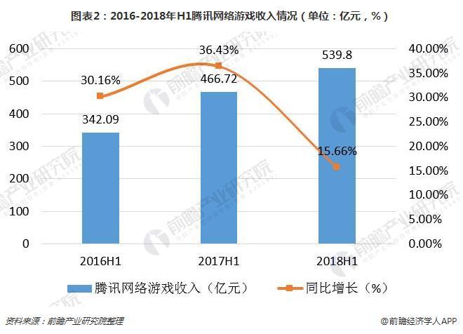 图表2:2016-2018年H1腾讯网络游戏收入情况(单位:亿元,%)