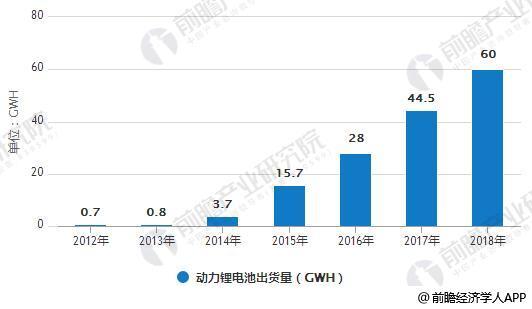 2012-2018年动力锂电池出货量统计情况及预测