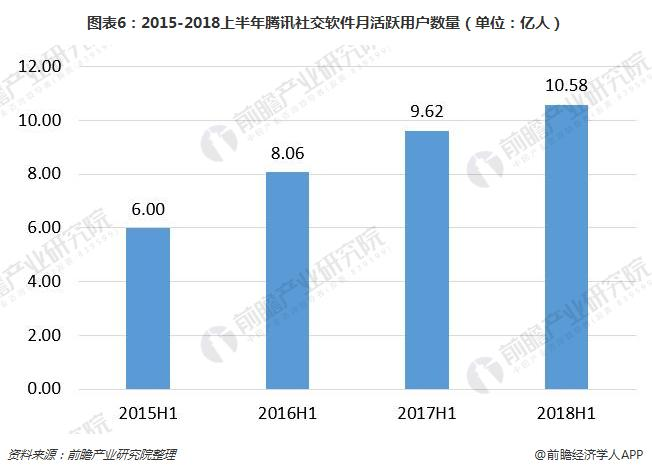 图表6:2015-2018上半年腾讯社交软件月活跃用户数量(单位:亿人)