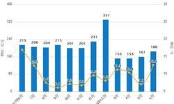 1-6月<em>饮料</em>累计产量达8397.2万吨 累计增长8.3%