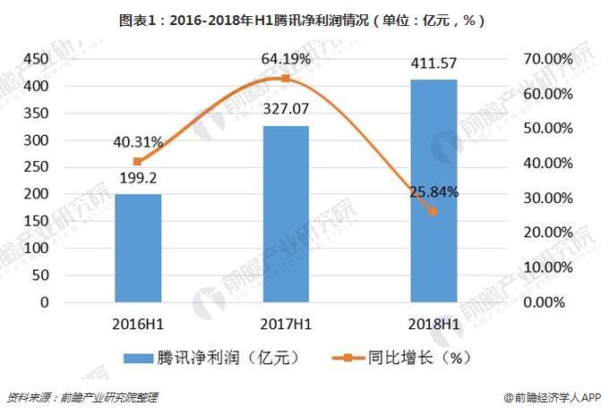 图表1:2016-2018年H1腾讯净利润情况(单位:亿元,%)