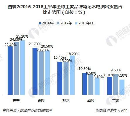 图表2:2016-2018上半年全球主要品牌笔记本电脑出货量占比走势图(单位:%)