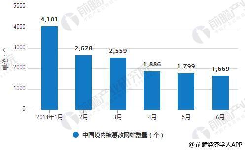 2018年1-6月中国境内被篡改网站数量统计情况