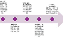 2018年造纸行业上游原材料分析 木浆、废纸进口依存度较高【组图】