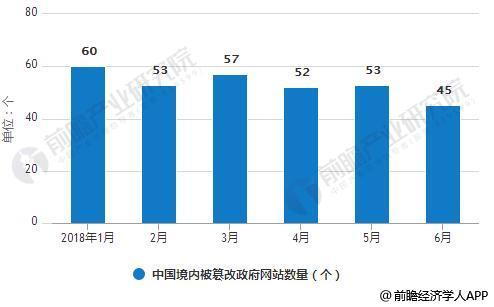 2018年1-6月中国境内被篡改政府网站数量统计情况