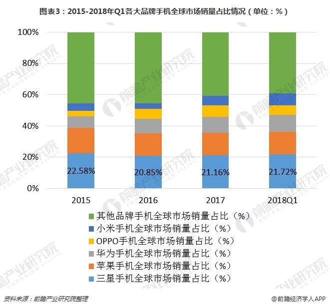 图表3:2015-2018年Q1各大品牌手机全球市场销量占比情况(单位:%)