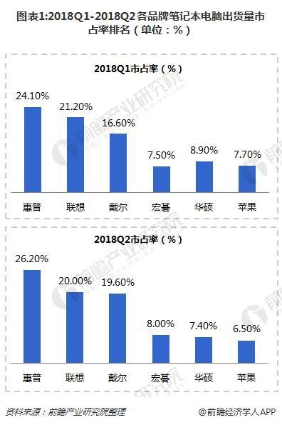 图表1:2018Q1-2018Q2各品牌笔记本电脑出货量市占率排名(单位:%)