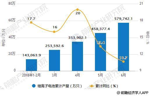 2018年1-6月中国锂离子电池产量统计及增长情况